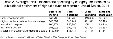 what colleges do for local economies a direct measure based on over the course of a lifetime these annual differences in consumption and taxes add up to very large amounts to estimate lifetime spending