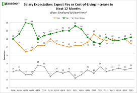 employee layoff fears drop to lowest level in nearly five years salary expectations ecs q3 13