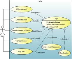 write use case and design interactionsdrawing uml use case diagram