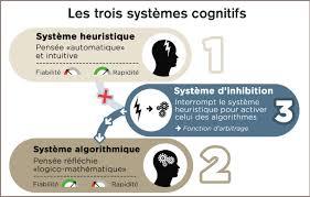 3 systèmes cognitifs Image source Sciencehumaine.com