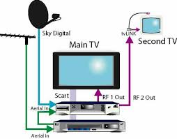 satellite wiring diagram   foxtel satellite wiring diagram    direct tv satellite wiring diagrams direct tv wiring diagram