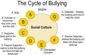 Image result for bullying statistics