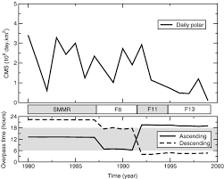 Surface melting observations in Antarctica by microwave radiometers