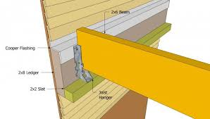 Attached Pergola Plans   MyOutdoorPlans   Free Woodworking Plans    Installing the pergola    s ledger