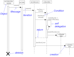 sequence diagram   visual foxpro wikisequence diagrams is about the only type of documentation defined by uml that i really struggle    i can interpret these diagrams just fine     a book