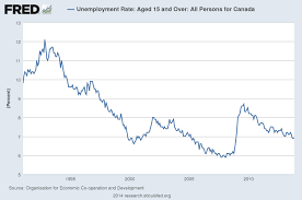is it really a myth that the canadian economy has performed better the 1990s is largely considered the period of structural reform in if it had any impact on nairu the fall in unemployment rate in this period might