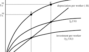essay  solow model of economic growth extended   wealth and    essay  solow model of economic growth extended