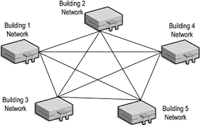 local area networks   unit  sec bmesh network topology