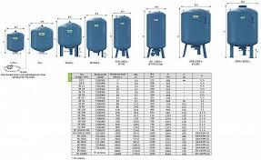 <b>Reflex DE 33</b> PN10 <b>гидроаккумулятор</b> для систем водоснабжения
