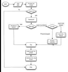 draw io flowchart maker online diagram software   cellulite    draw io flowchart maker online diagram software