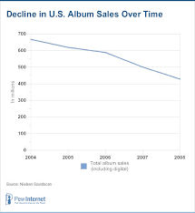 The State of Music Online: <b>Ten Years After</b> Napster | Pew Research ...