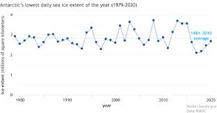 Understanding climate: Antarctic sea <b>ice</b> extent | NOAA Climate.gov
