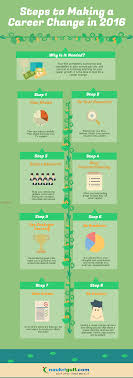 steps to make a career change career switch infographic steps to make career change