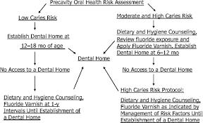 Image result for dental and oral health