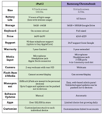 ipad vs chromebook a comparison of key features teachbytes here s what i came up ipadvschromebook