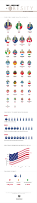 17 best images about argumentative essay childhood great infographic on the weight of obesity in different nations improving employee health and addressing