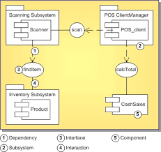 uml   component diagram definitionuml   component diagram