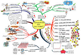 population and the planet mindmaps the o jays the population and the planet