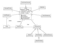 uml diagrams for atm machine  study pointclass diagram for atm machine