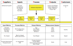sipoc  suppliers  inputs  process  outputs  customers    halden    halden zimmermann sipoc example