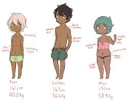 body types by koala bears on body types by koala bears