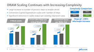 hot chips memory vendors discuss ideas for future memory one interesting slide from micron s presentation was showing how the memory industry has been impacted by the greater difficultly in manufacturing at