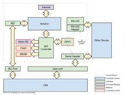 cometplus wi fi internet modem   internet access  storage  disk    comet   block diagram