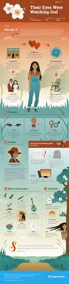 best ideas about zora neale hurston african their eyes were watching god infographic course hero