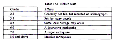 natural and man made disaster and their impact on environment richter scale