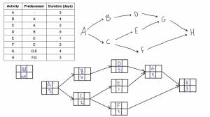 construct a pdm network diagram when given a table of dependencies    construct a pdm network diagram when given a table of dependencies