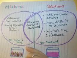 venn diagrams   interactive student notebookspicture