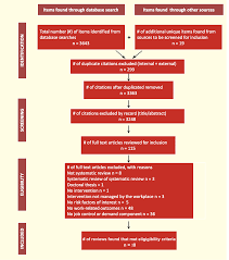 social support and supervisory quality interventions in the 1%20systematic%20review%20 25 jpg
