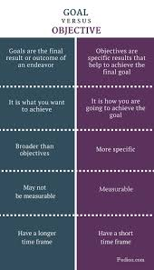 difference between goal and objective definition of goal difference between goal and objective infographic