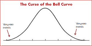 Image result for bell curve
