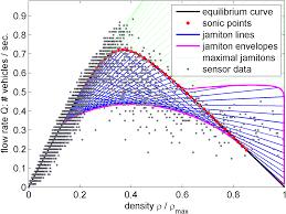 mit mathematics   traffic modelingjamiton induced fundamental diagram together   measurement data