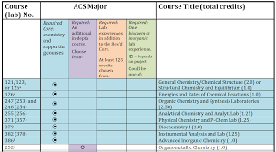 planning a st olaf college chemistry major acs major top 2016