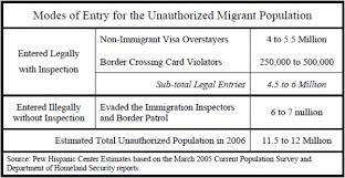 Modes of Entry <b>for</b> the Unauthorized Migrant Population   Pew ...