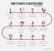 Firedog creative agency   How to write a proper creative brief