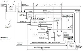 vernikov ru   всё о менеджменте и it   Описание программного    a typical idef diagram