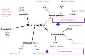 mind mapping essay example  escenotecnic free english mind map templates and mind mapping examples