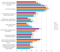 Global Buying Behavior in the Recession  packaging Pinterest