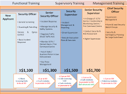 if only singaporeans stopped to think security guards to get security officers will see basic starting monthly wages increase by about one third and clearer pathways for training and career progression