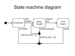 uml diagramsstate machine diagram