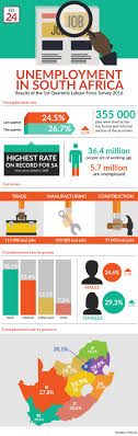 double trouble for sa over soaring unemployment fin view infographic sa s alarming unemployment figures