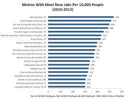 the role of the tech sector for metros vibrant economies emsi last week careerbuilder and emsi released an interactive map that sheds light on pillar industries for each of america s 100 largest metros