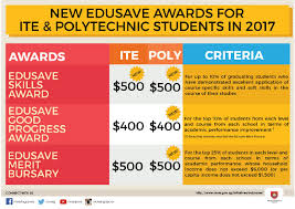 edusave awards to extend to poly students from todayonline click tap to expand