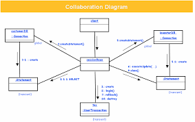 designervista mockup software  uml mockupsa collaboration diagrams describes interactions among objects in terms of sequenced messages