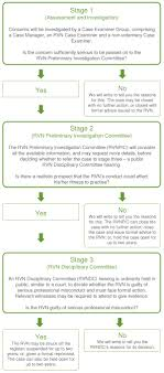 what you need to know first rcvs flow chart showing our three stage concerns investigation process