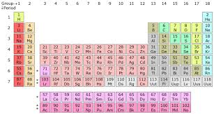 periodic table   wikipediaperiodic table