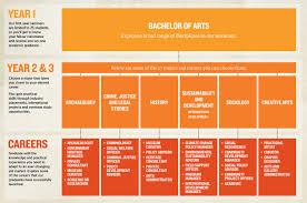 bachelor of arts courses and degrees la trobe university bachelor of arts